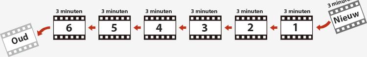 3 minuten loop recording